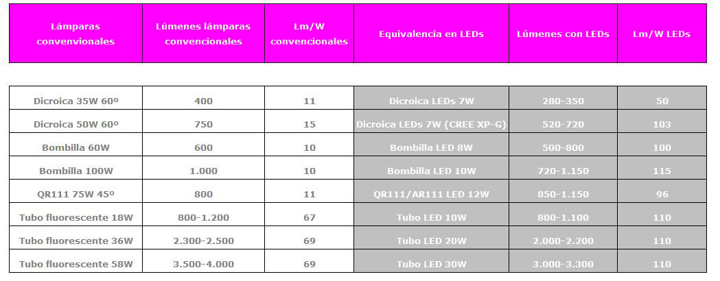 Qu es un lumen blog meetthings art culos sobre leds for Tabla equivalencia led vatios